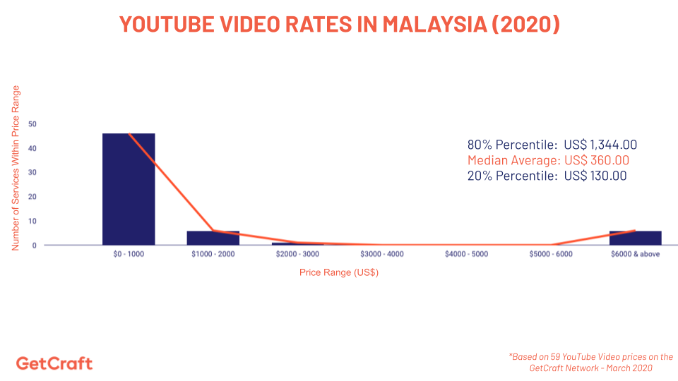 graph of 2020 YouTube Video Rates In Malaysia