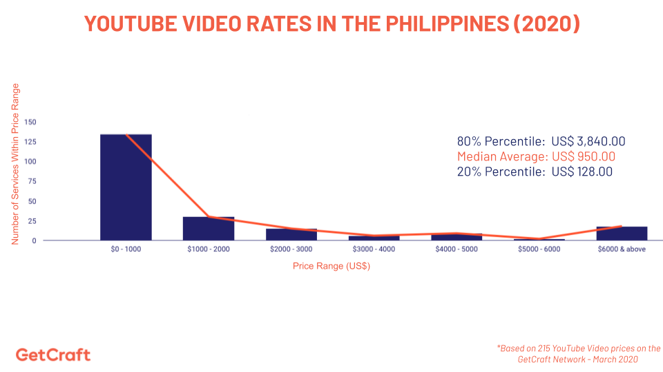 graph of 2020 YouTube Video Rates In Philippines