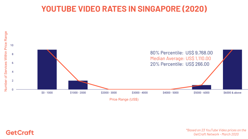 graph of 2020 YouTube Video Rates In Singapore