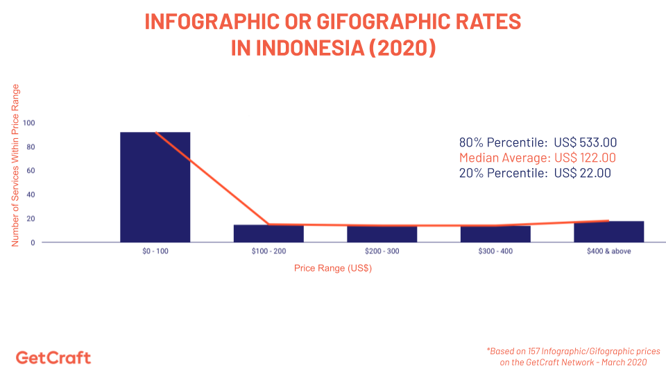graph of 2020 Infographic Or Gifographic Rates In Indonesia