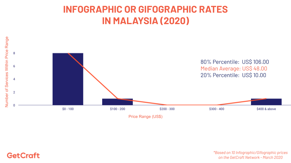 graph of 2020 Infographic or Gifographic rates in Malaysia