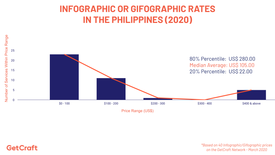 Graph of 2020 Infographic or Gifographic Rates In The Philippines