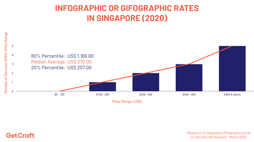 graph of 2020 Infographic or Gifographic Rates In Singapore
