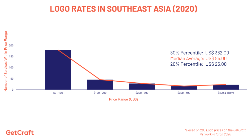 2020 logo rates in southeast asia