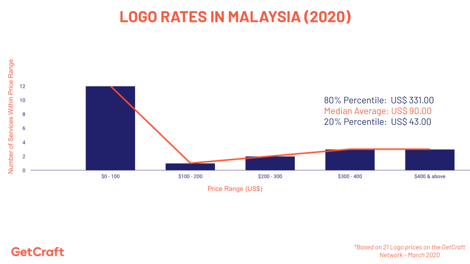 graph of 2020 logo rates in malaysia
