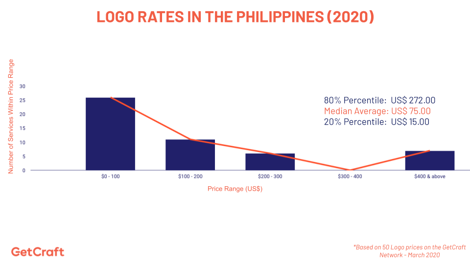 graph of 2020 logo rates in the philippines