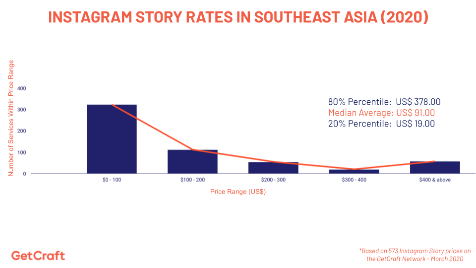 graph of 2020 instagram story rates in southeast asia