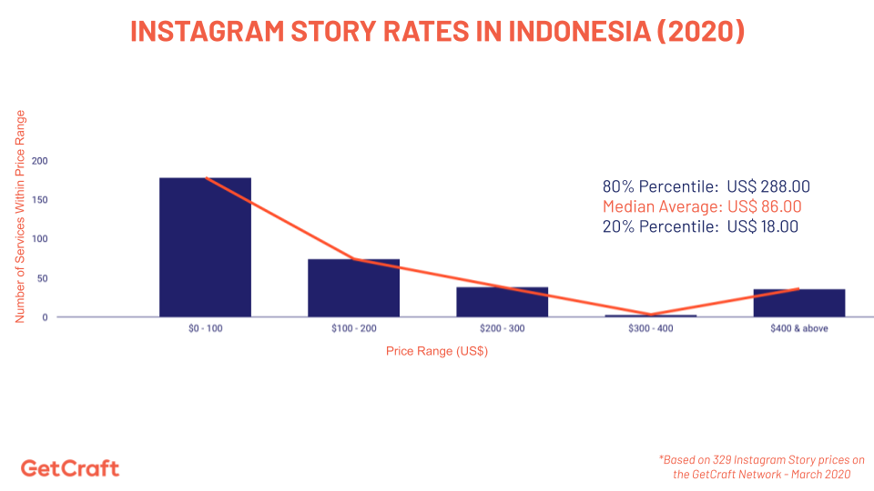 graph of 2020 Instagram Story Rates In Indonesia
