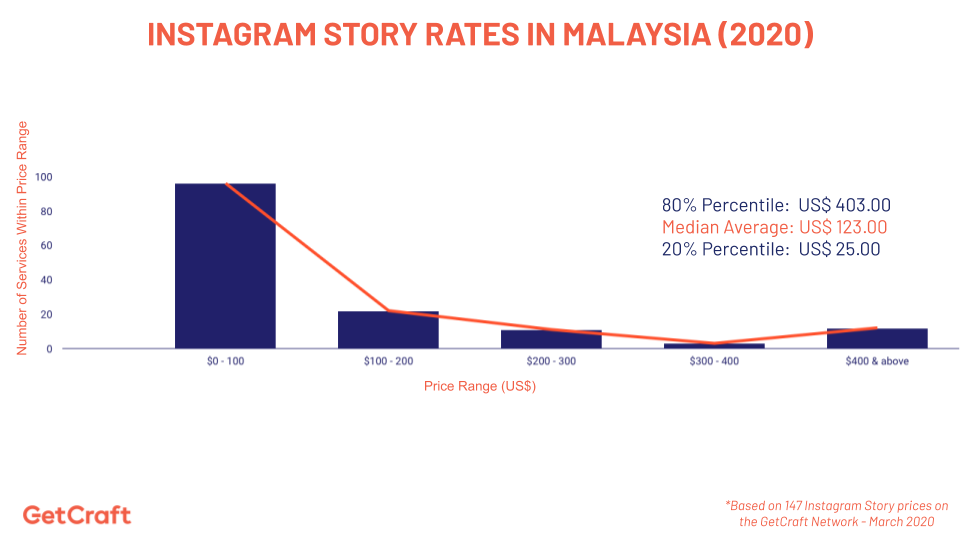 graph of 2020 Instagram Story Rates In Malaysia