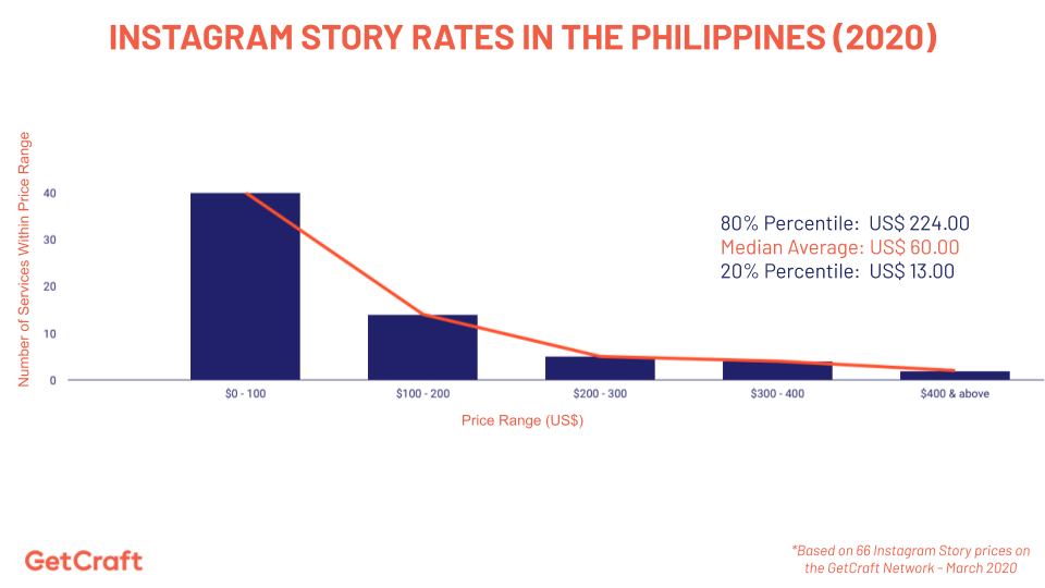 graph of 2020 Instagram Story Rates In The Philippines