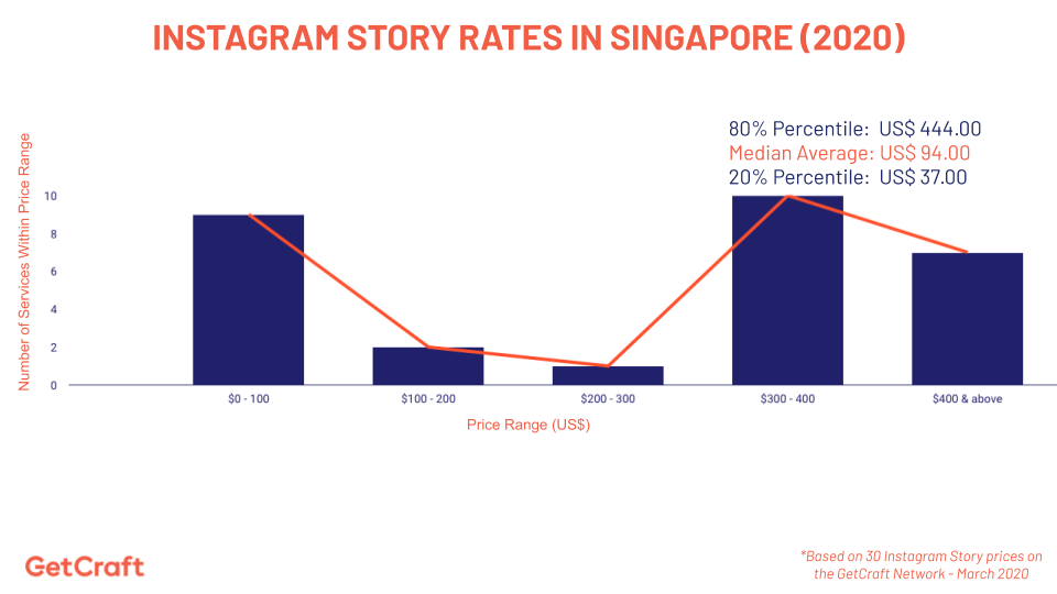 graph of 2020 instagram story rates in Singapore