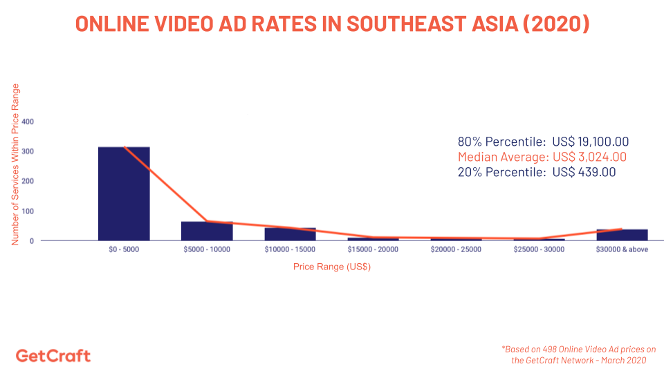 graph of 2020 online video ad rates in southeast asia