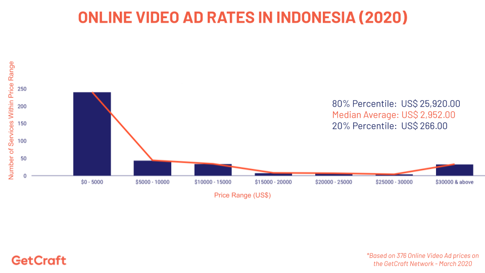 graph of 2020 online video ad rates in indonesia
