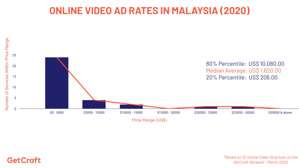 graph of 2020 online video ad rates in malaysia