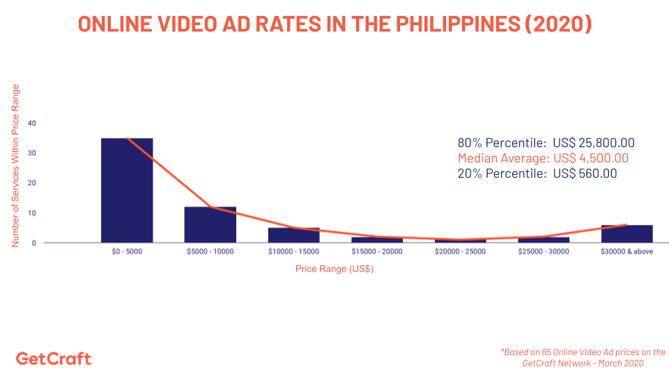 graph of 2020 online video ad rates in the philippines