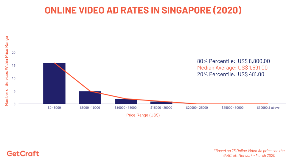 graph of 2020 Online Video Ad Rates In Singapore