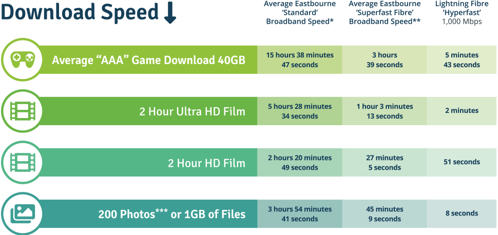 Download Speed Comparison Table