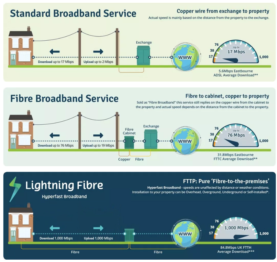 What Is Full Fibre Infographic