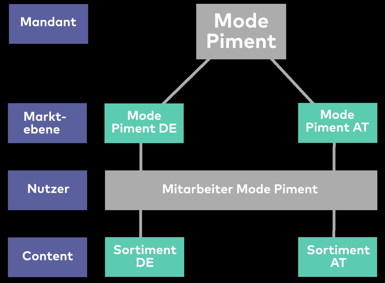 DIe Grafik zeigt den Aufbau von Mode Piment mit Mandant, Marktebene, Nutzer und Content.