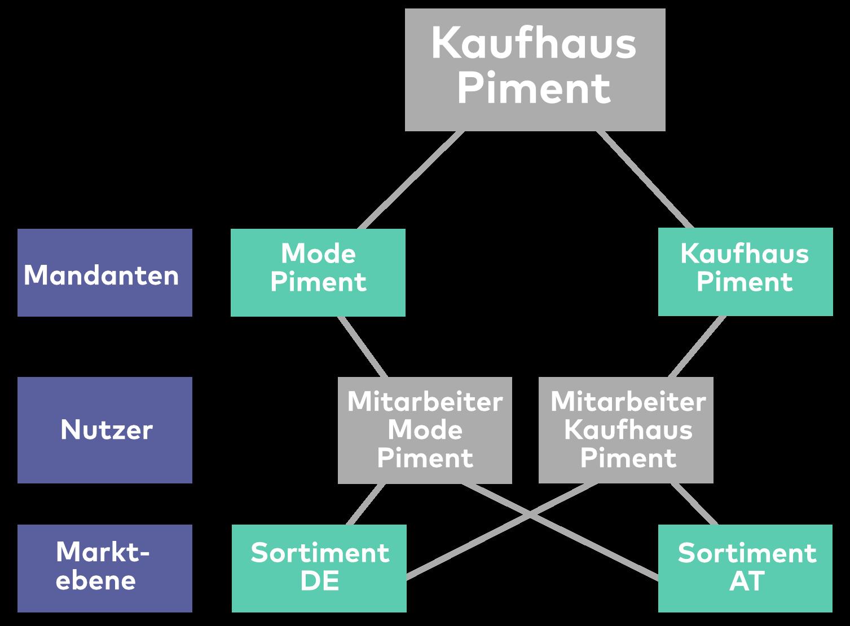 Die Grafik zeigt das Unternehmen Kaufhaus Piment mit Mandanten, Nutzer und Marktebene.
