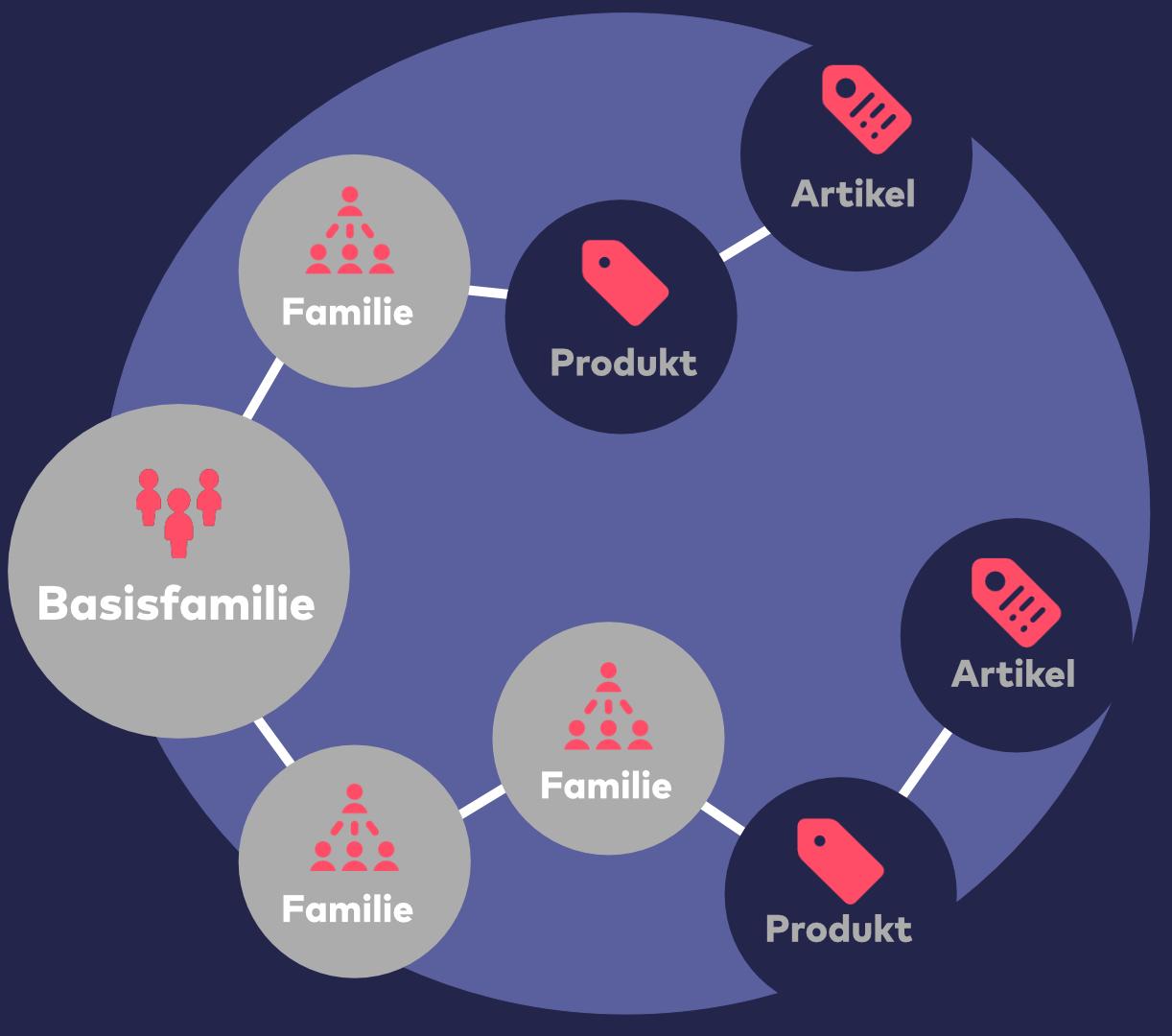 Von Basisfamilien lassen sich weitere Familien ableiten, welche die Produkteigenschaften (Attribute) erben.