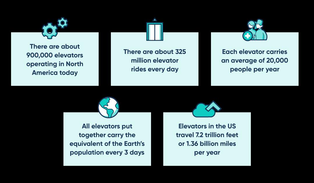 Elevator stats.