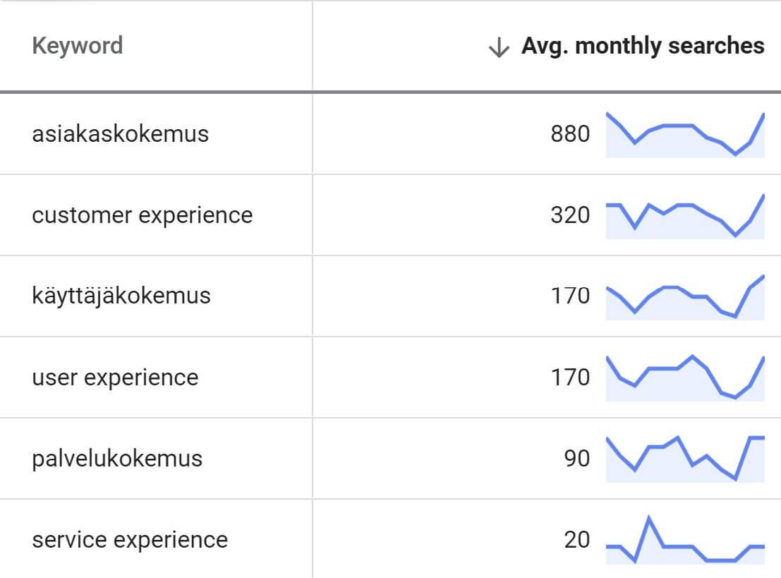 Palvelukokemus, käyttäjäkokemus, asiakaskokemus (Google Keyword Planner))