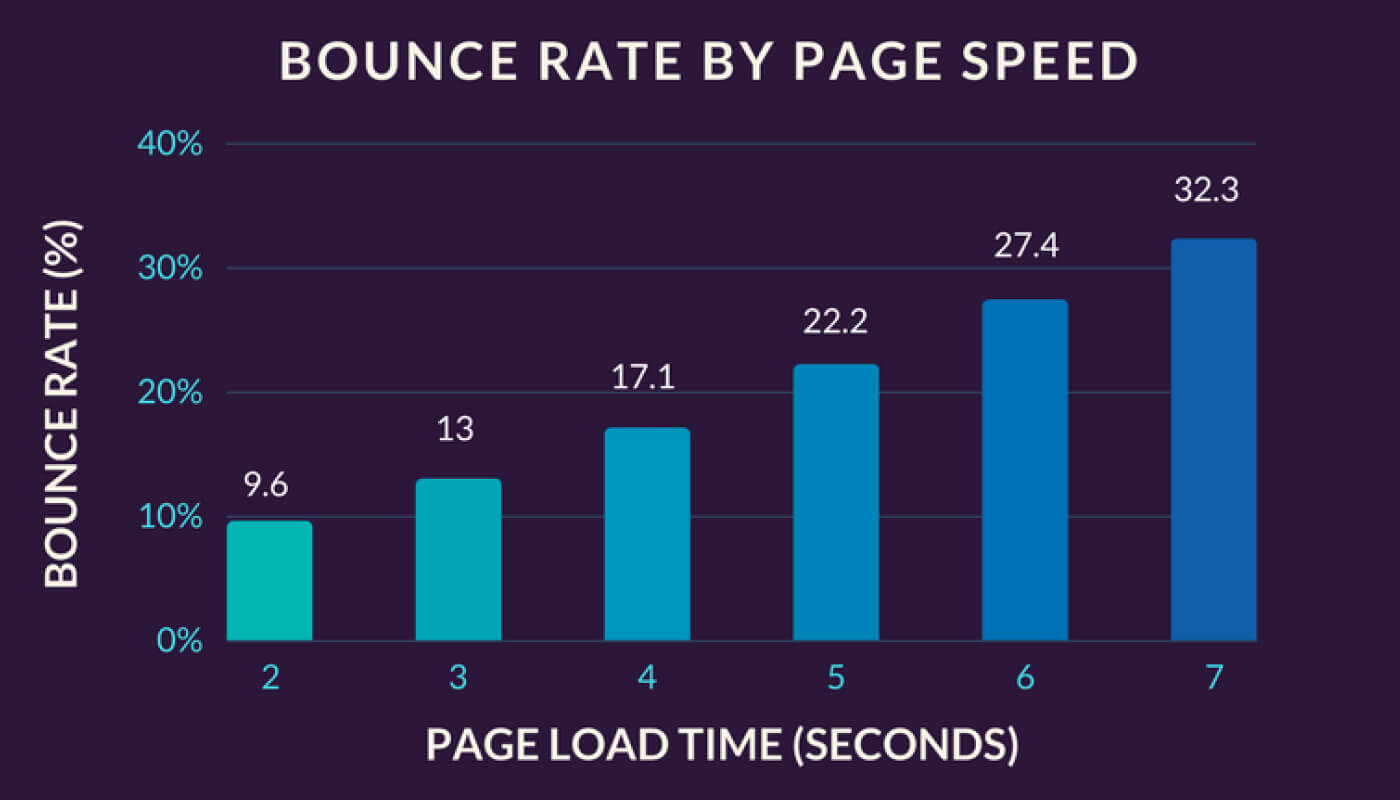 Bounce rate increases on slow-load sites