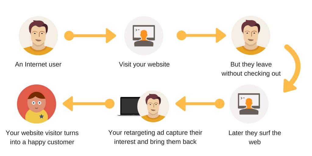 Retargeting pixels - Social media advertising - Microswift
