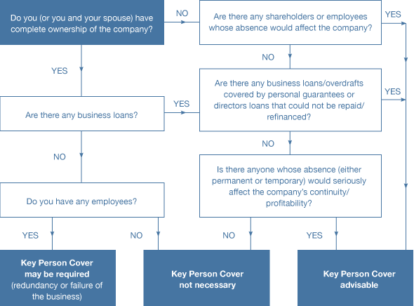Identifying Key Personnel - Corporate Planning