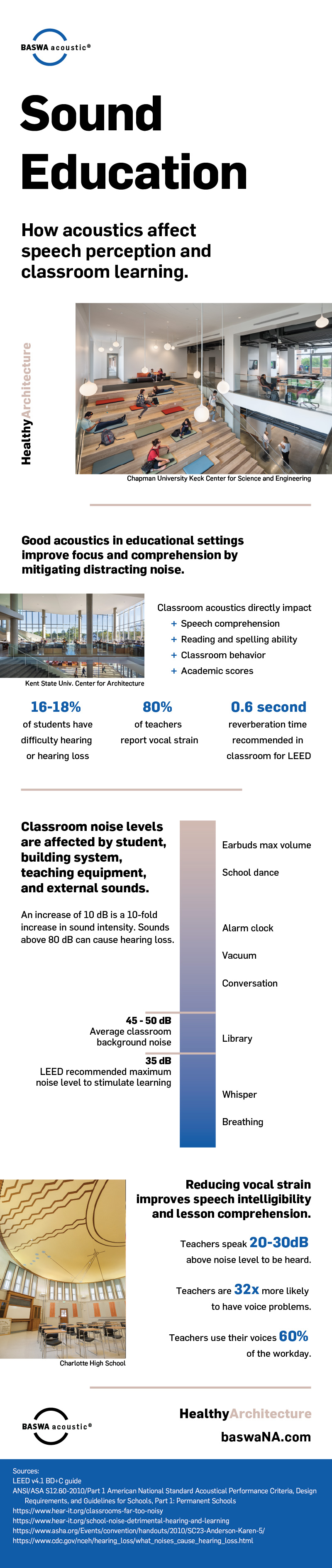 infographic on the ideal learning environment