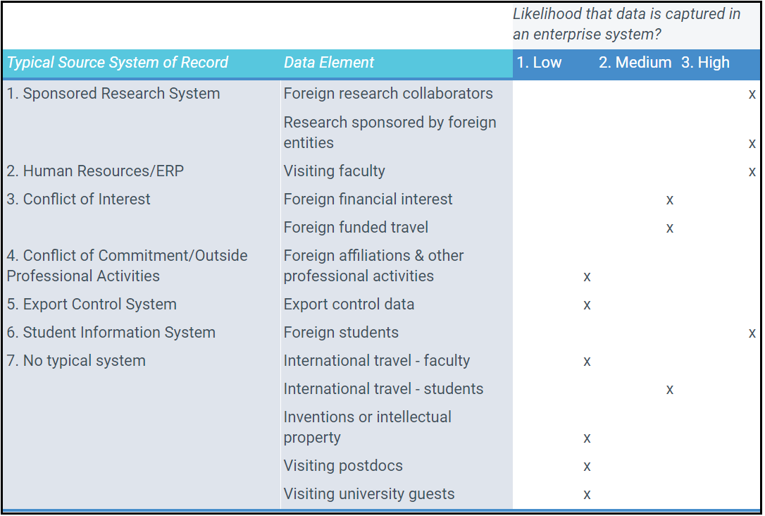 Foreign Influence Data Dispersion