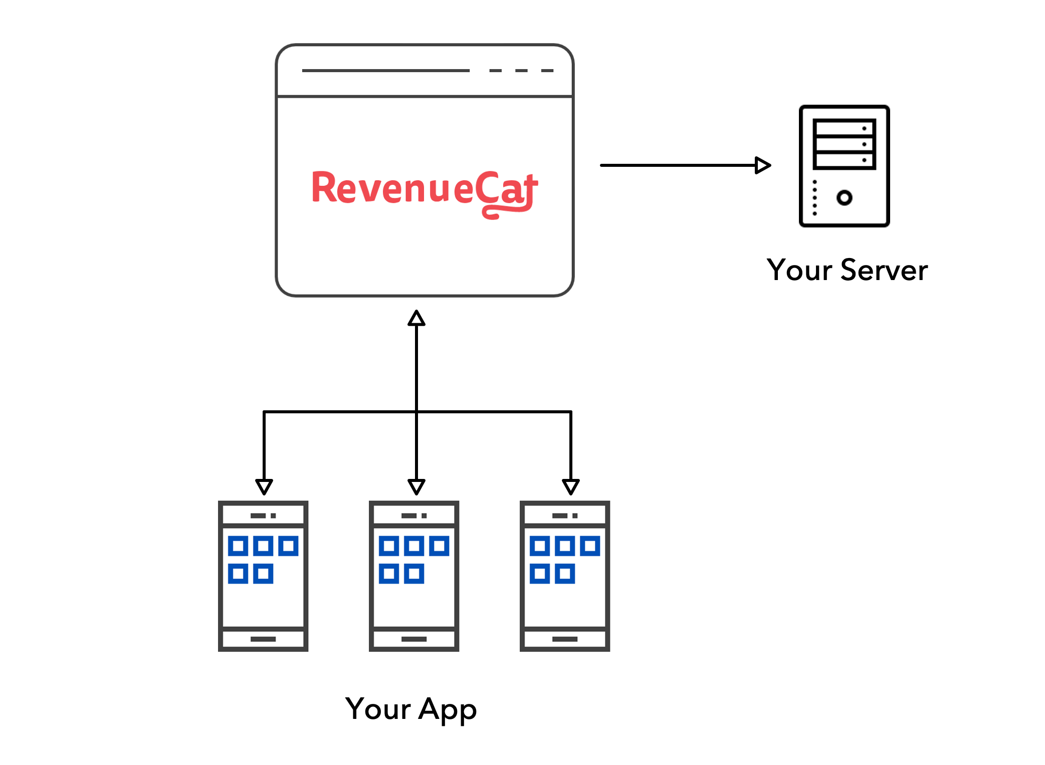 RevenueCat with backend code