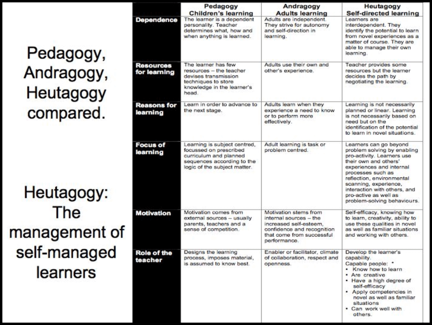 A chart comparing pedagogy, andragogy and heutagogy for the management of self-managed learners