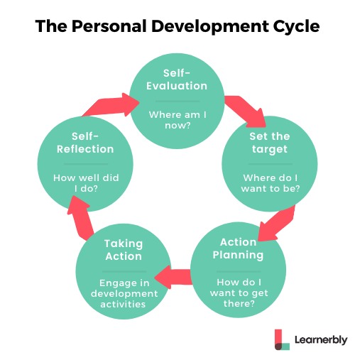 Personal Development Plan Cycle