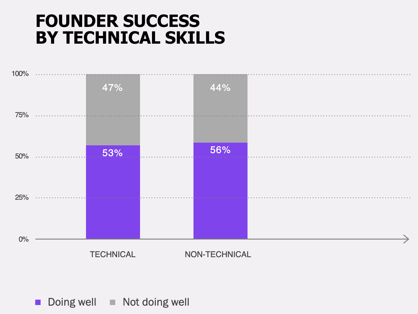 Founder Success By Technical Skills