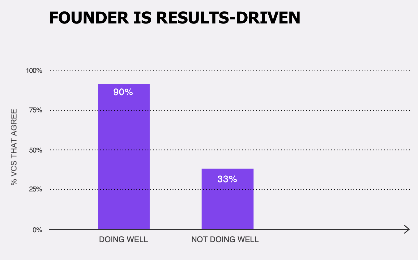 Founder Is Result-driven