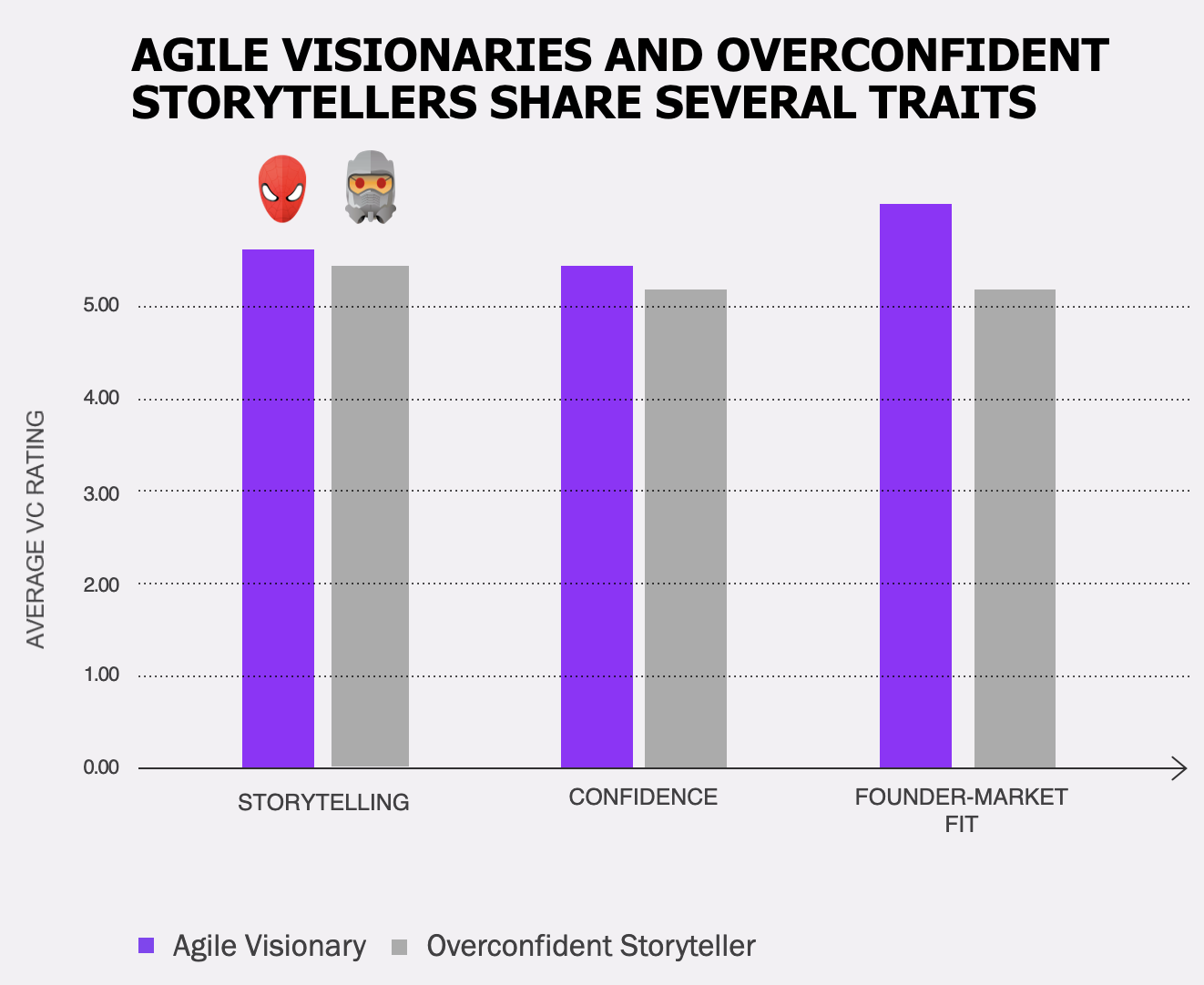Agile Visionaries And Overconfident Storytellers Share Several Traits