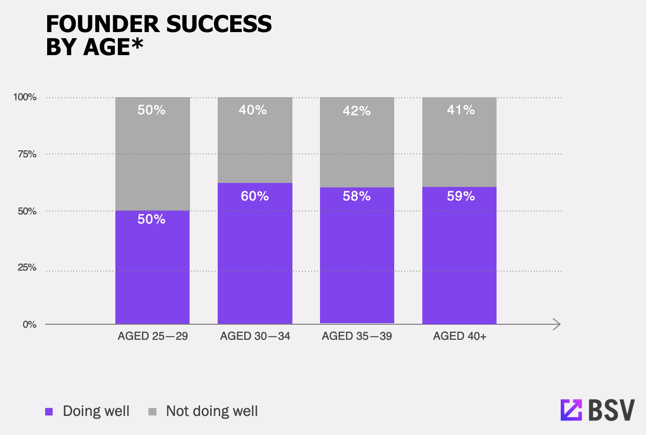 Founder Success By Age