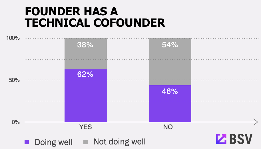 Founder Has A Technical Cofounder