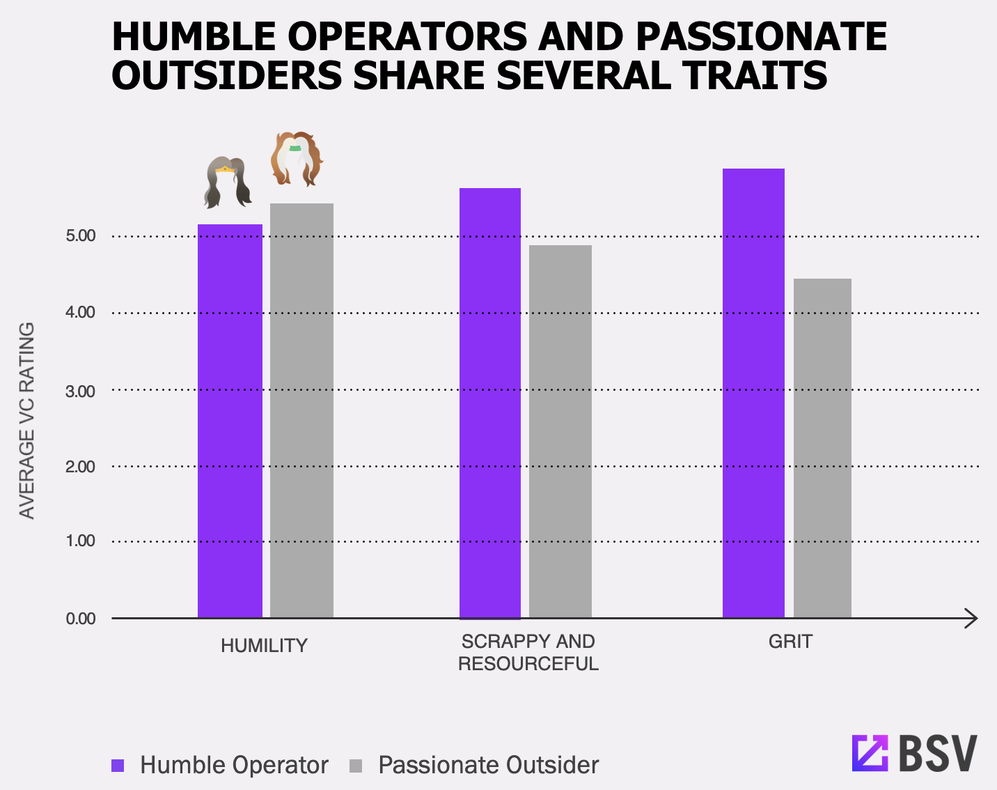 Humble Operators and Passionate Outsiders Share Several Traits