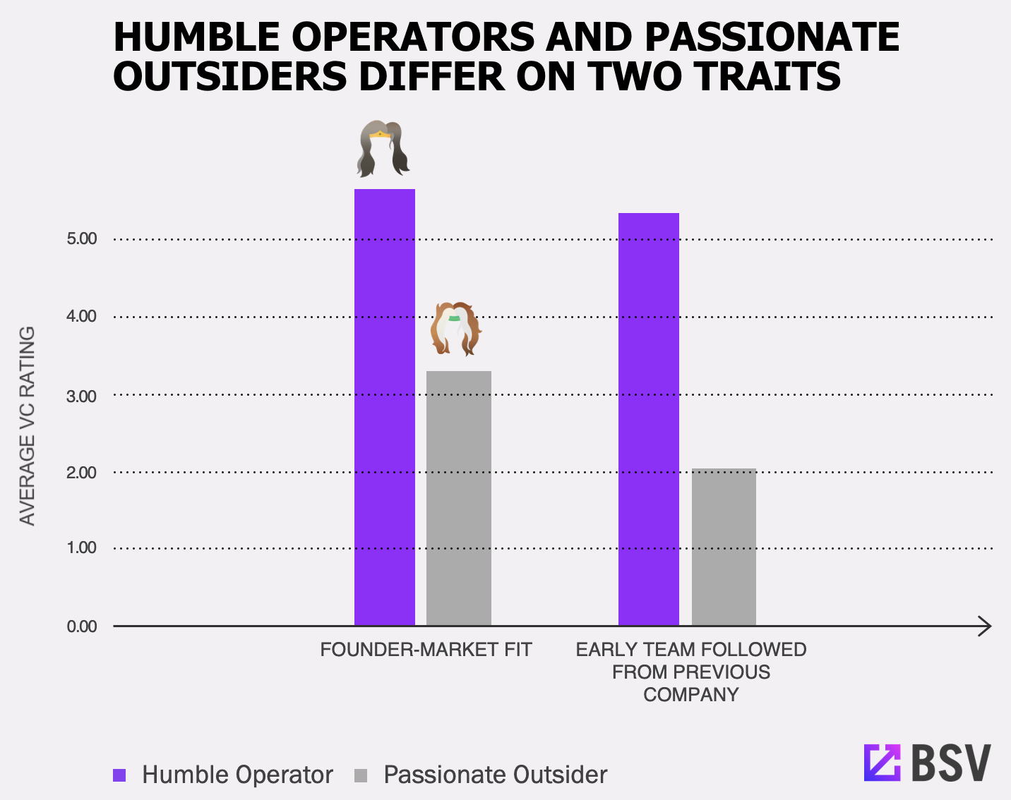 Humble Operators And Passionate Outsiders Differ On Two Traits