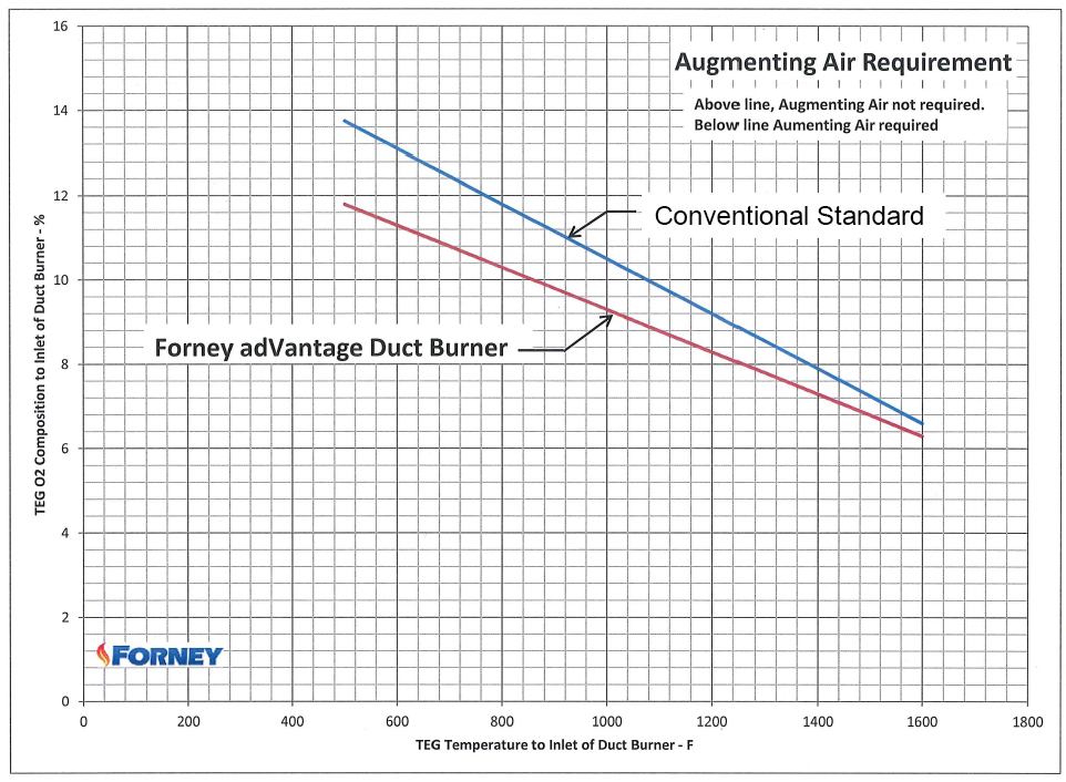 Augmenting Air Requirement Comparison for adVantage® vs Conventional Duct Burners