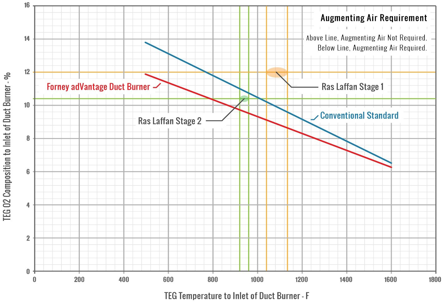 Augmenting Air Requirement Based on Ras Laffan TEG Conditions
