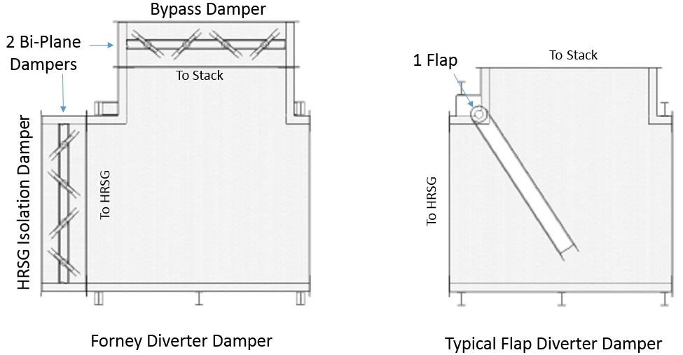 Diverter Damper