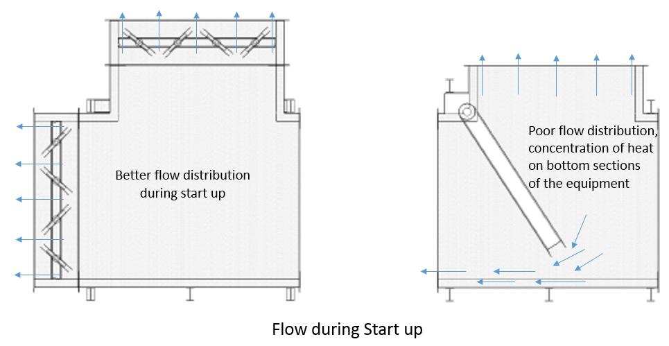 Flow during startup