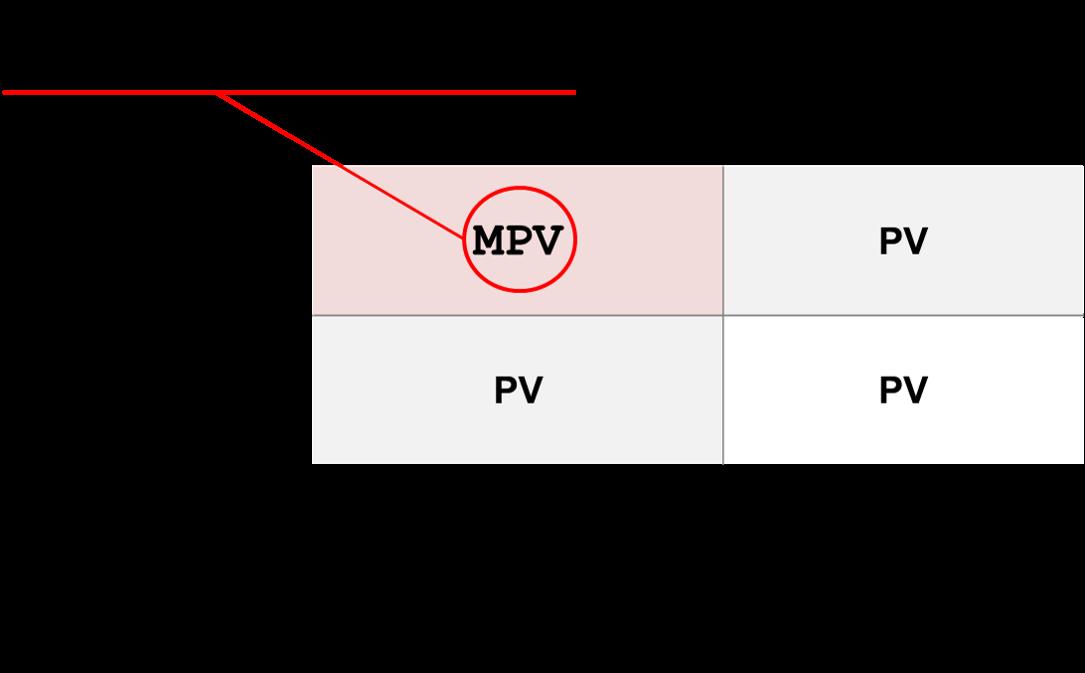 main parameters of value MPV TRIZ TIPS