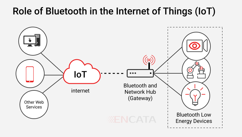 role of bluetooth n the internet of things (IoT) BLE