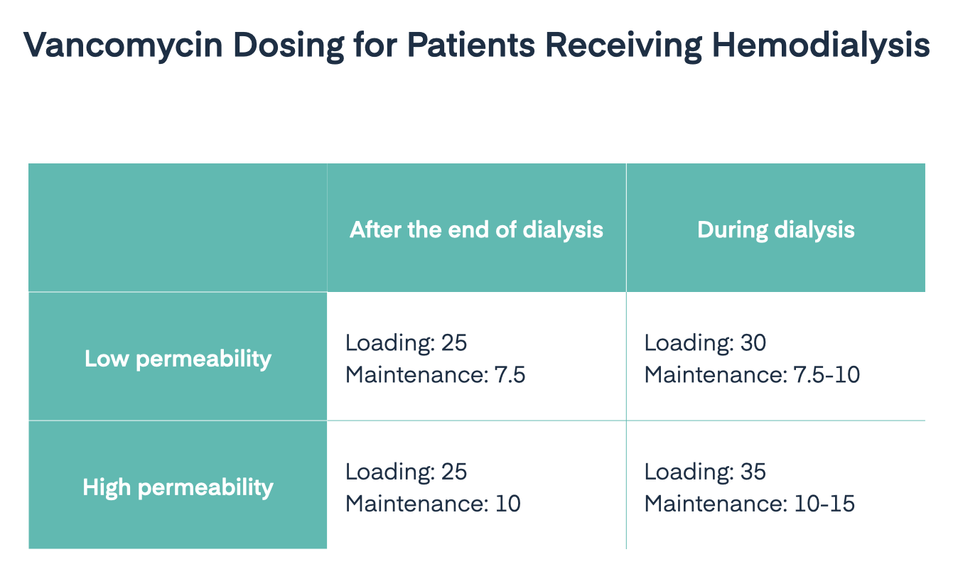 Vancomycin dosing for patients receiving hemodialysis