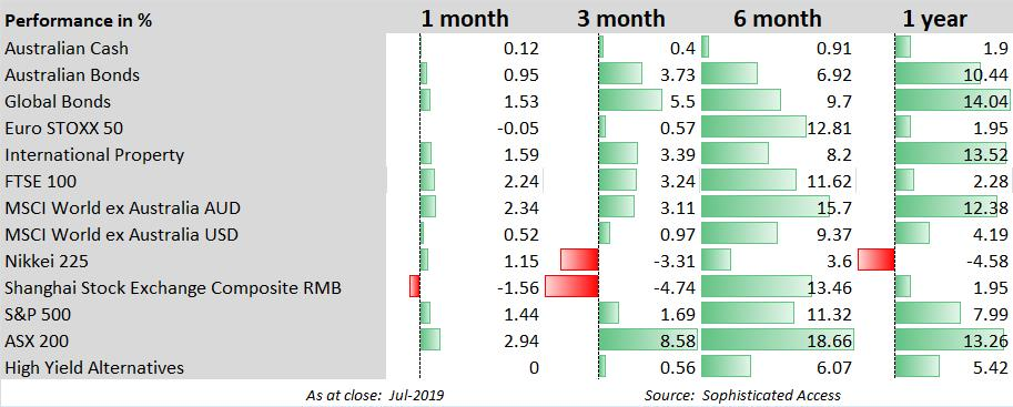 Global Markets Review - July 2019